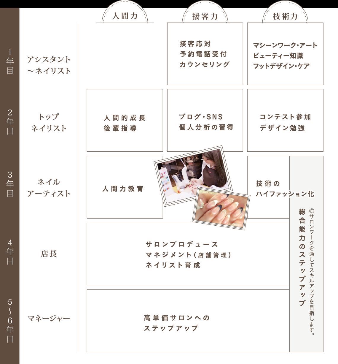 02ネイル分野 カリキュラムNail Curriculum
